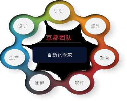 チーム京都自動化エキスパートのイメージ画像